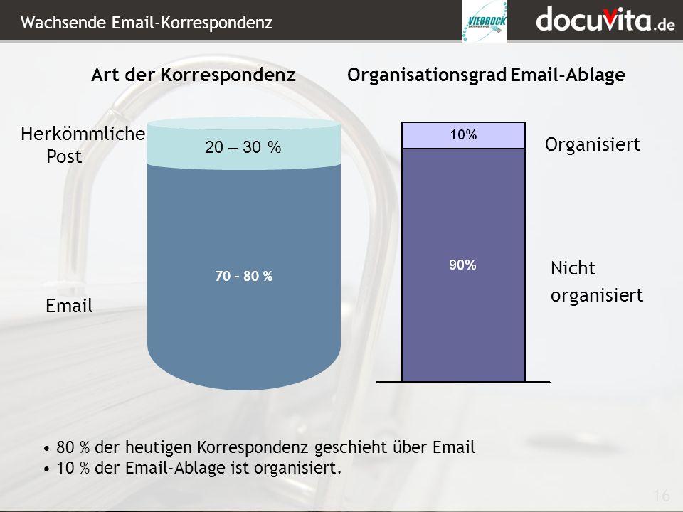 Wachsende Email-Korrespondenz