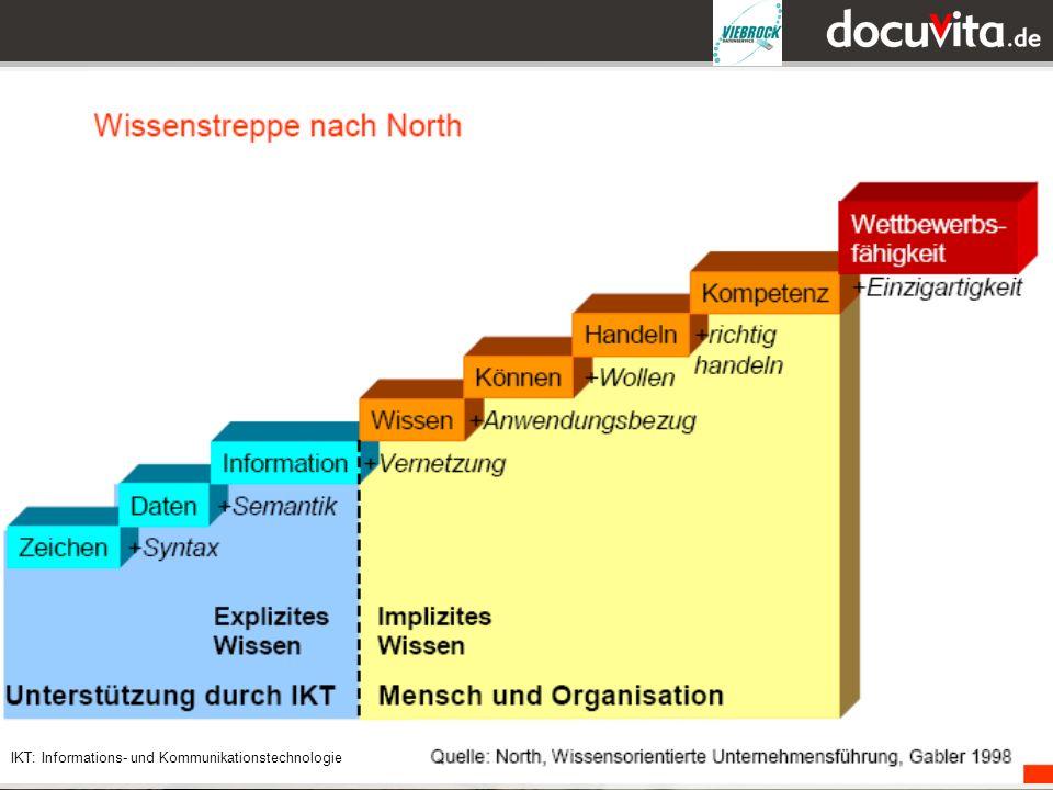 IKT: Informations- und Kommunikationstechnologie
