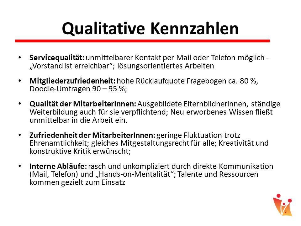 Qualitative Kennzahlen