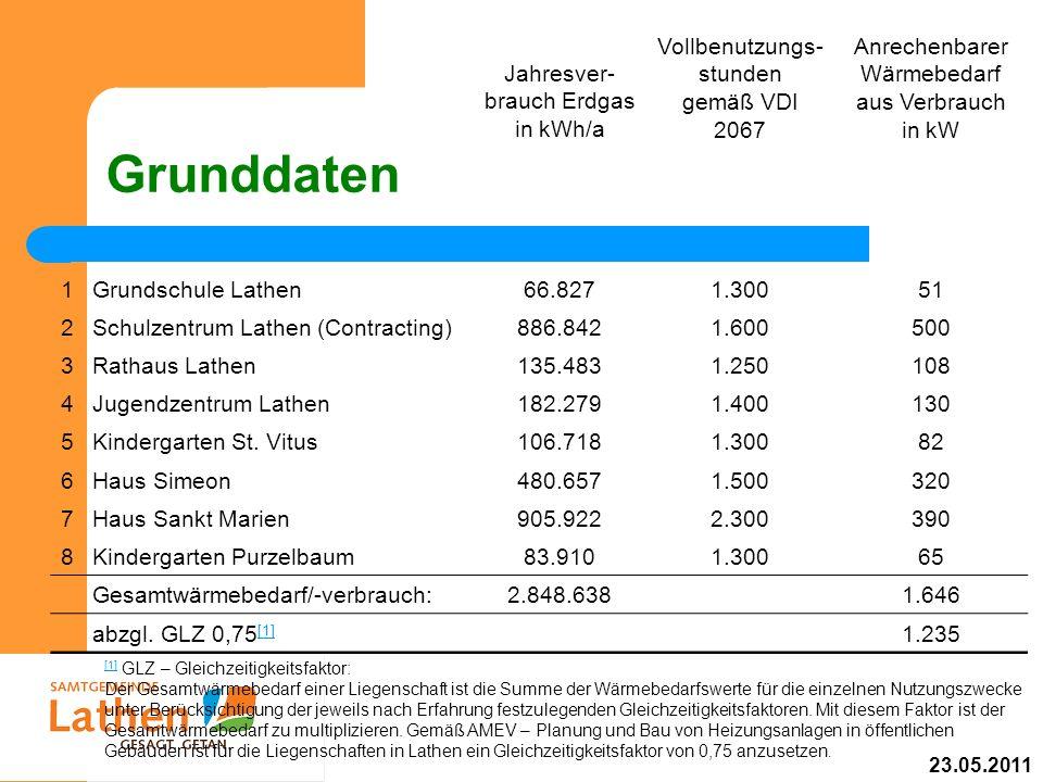 Grunddaten Jahresver-brauch Erdgas in kWh/a