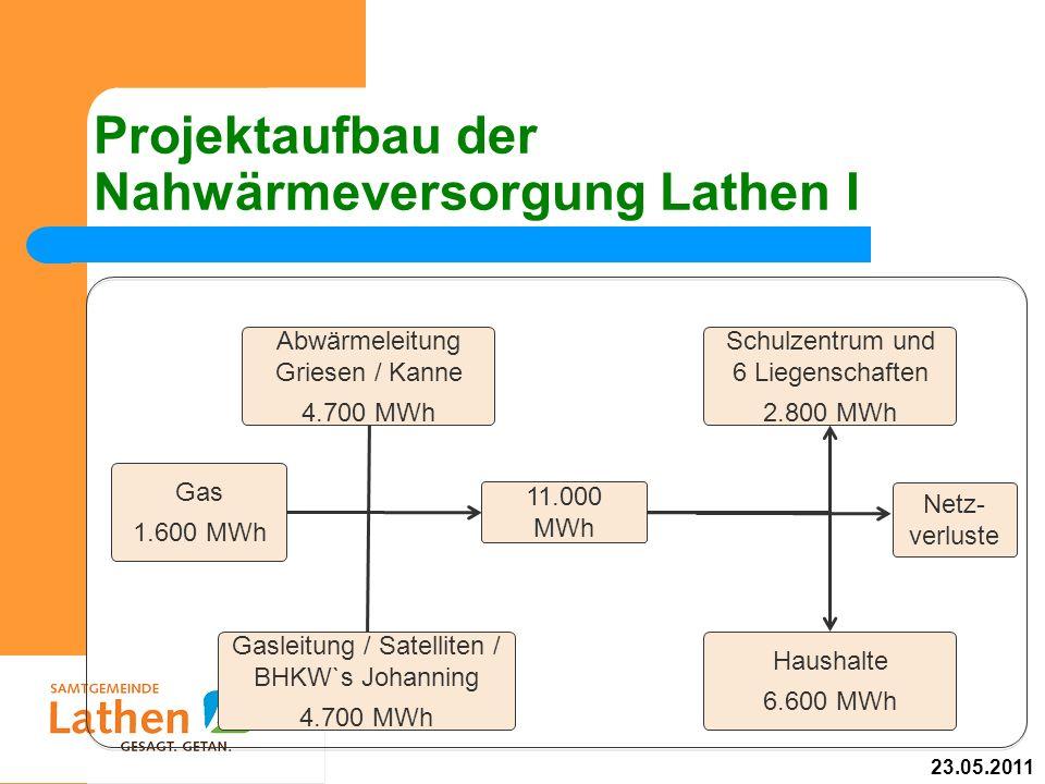 Projektaufbau der Nahwärmeversorgung Lathen I