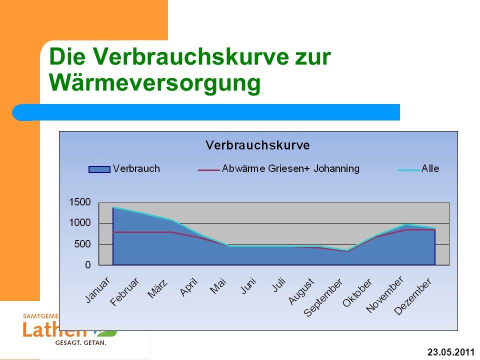 Die Verbrauchskurve zur Wärmeversorgung