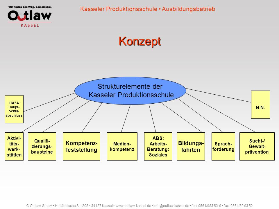 Konzept Strukturelemente der Kasseler Produktionsschule