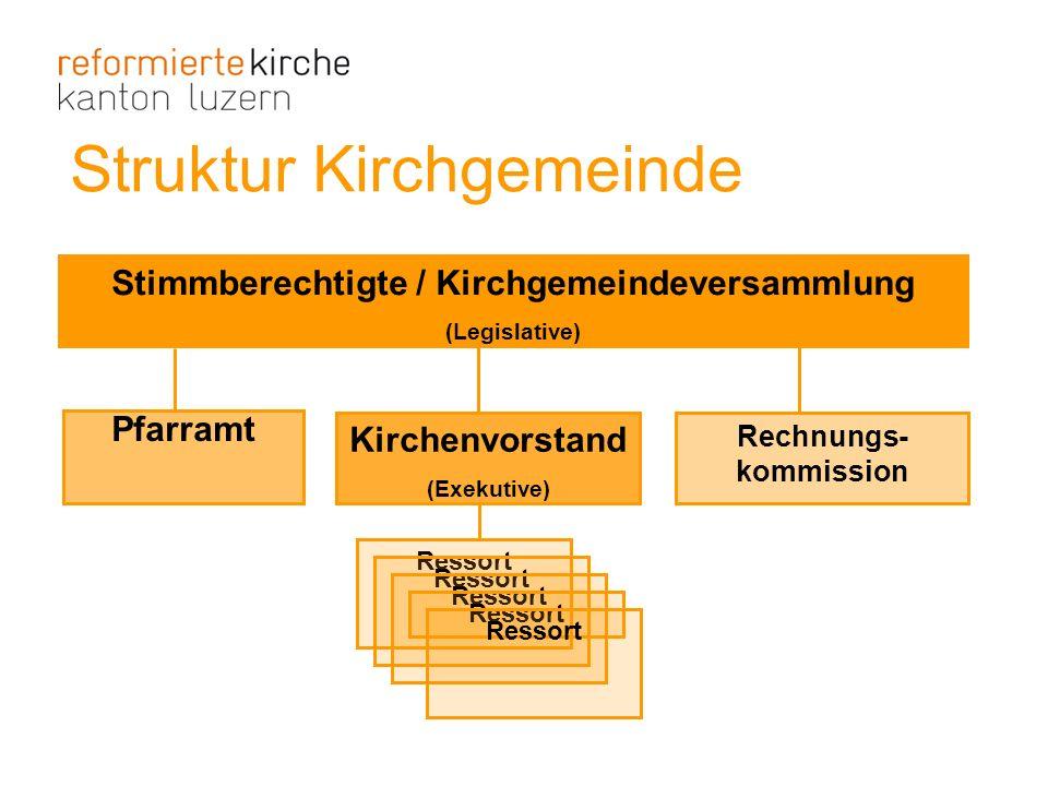 Stimmberechtigte / Kirchgemeindeversammlung Rechnungs- kommission