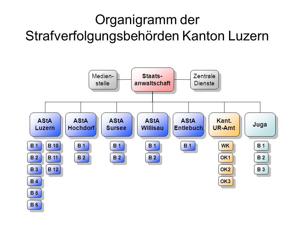 Organigramm der Strafverfolgungsbehörden Kanton Luzern
