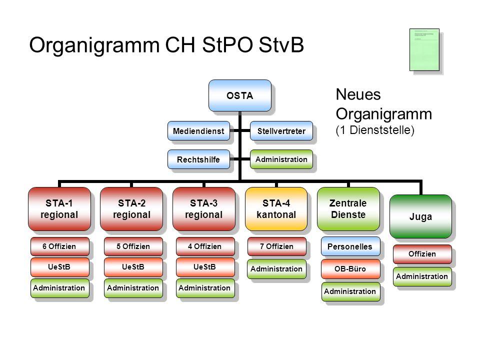 Organigramm CH StPO StvB