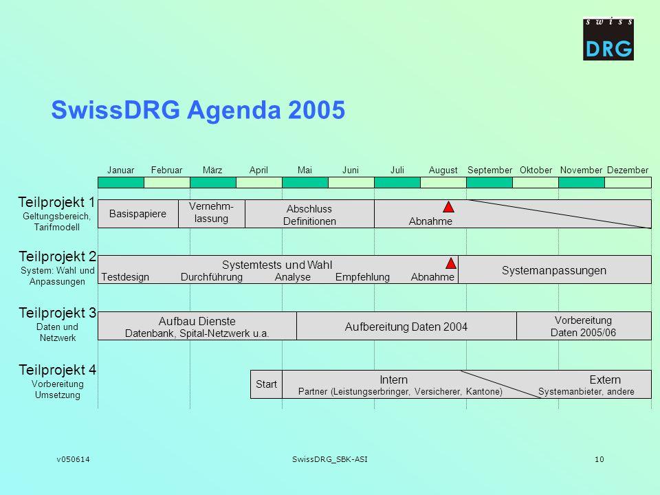 SwissDRG Agenda 2005 Teilprojekt 1 Geltungsbereich, Tarifmodell