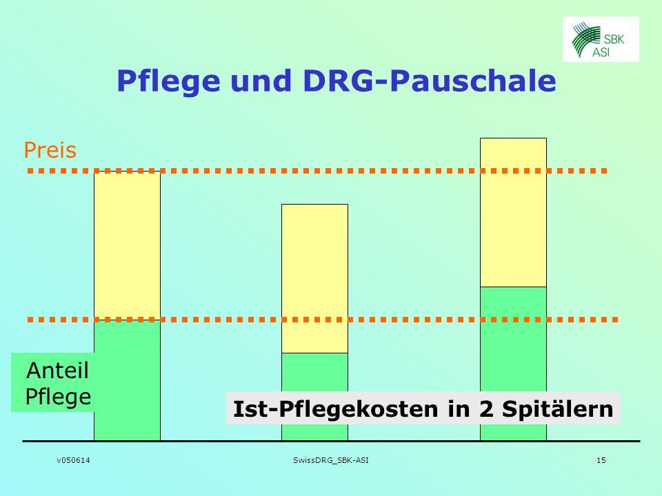 Pflege und DRG-Pauschale