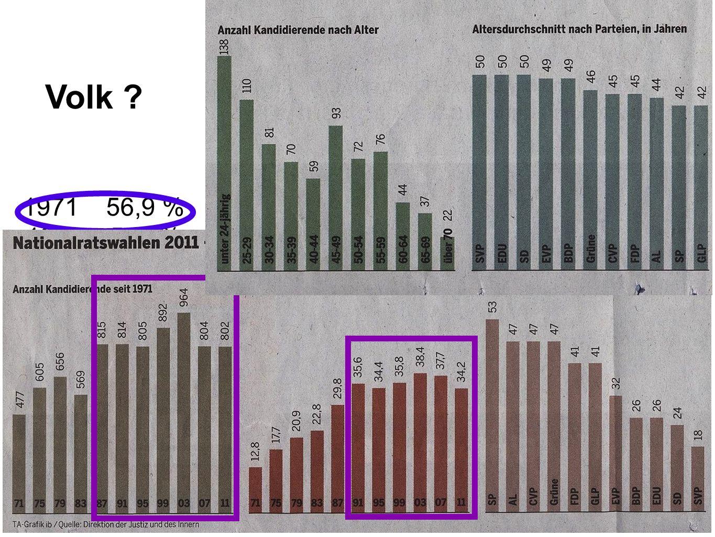Volk 1971 56,9 % 1975 52,4% 1979 48,0% 1983 48,9% 1987 46,5 % 1991 46,0% 1996 42,2%