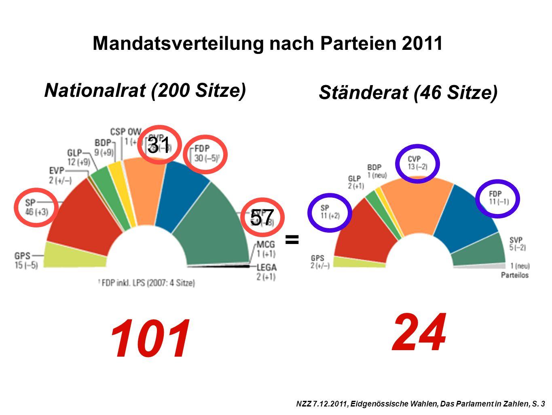 24 101 = 31 57 Mandatsverteilung nach Parteien 2011