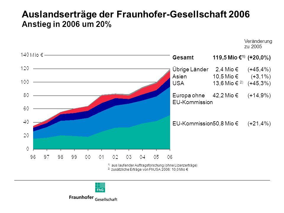 Auslandserträge der Fraunhofer-Gesellschaft 2006 Anstieg in 2006 um 20%