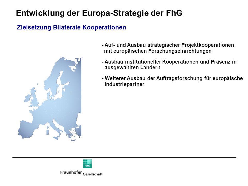 Entwicklung der Europa-Strategie der FhG