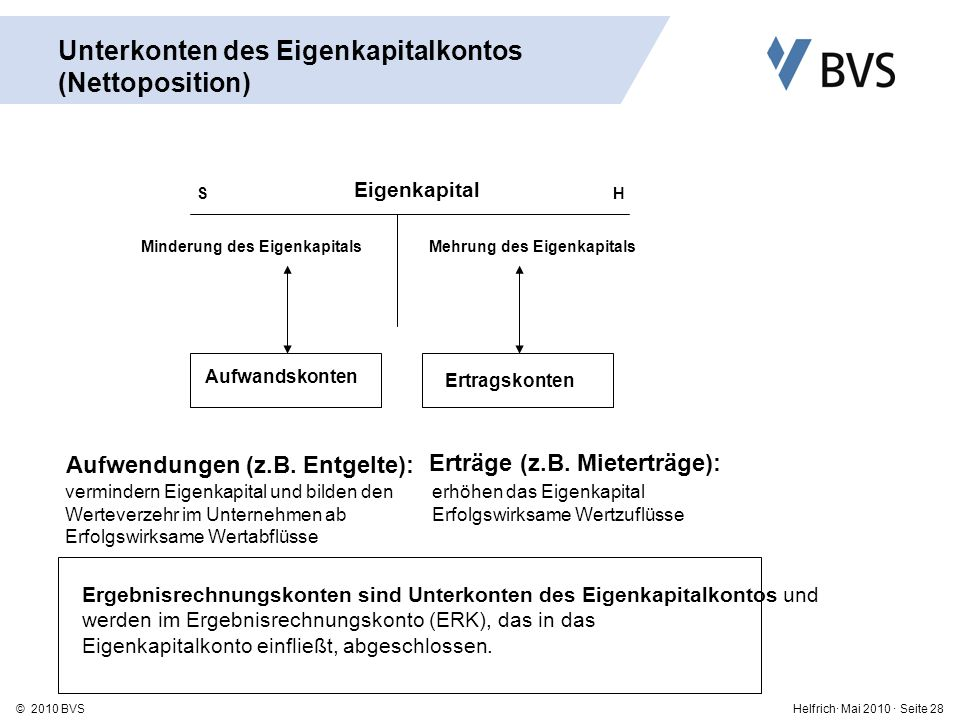 Unterkonten des Eigenkapitalkontos (Nettoposition)