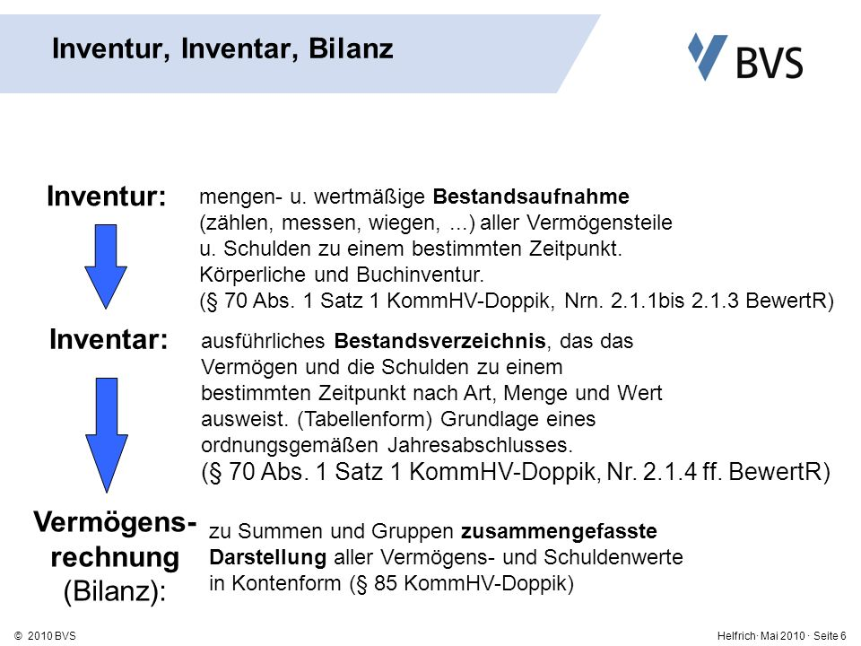 Inventur, Inventar, Bilanz