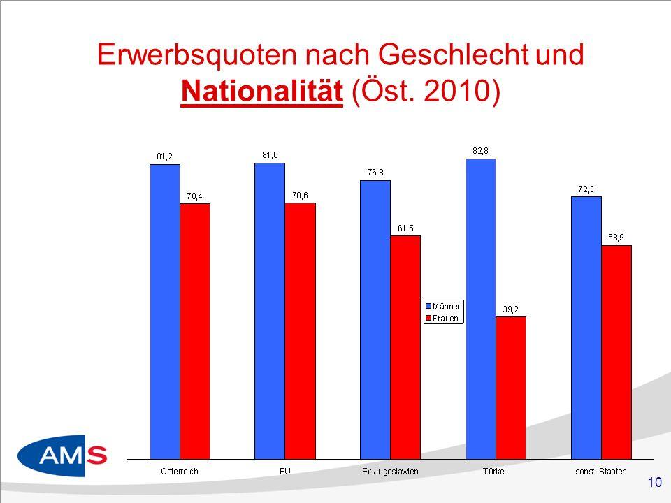 Erwerbsquoten nach Geschlecht und Nationalität (Öst. 2010)