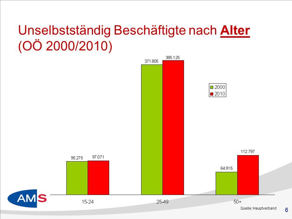 Unselbstständig Beschäftigte nach Alter (OÖ 2000/2010)