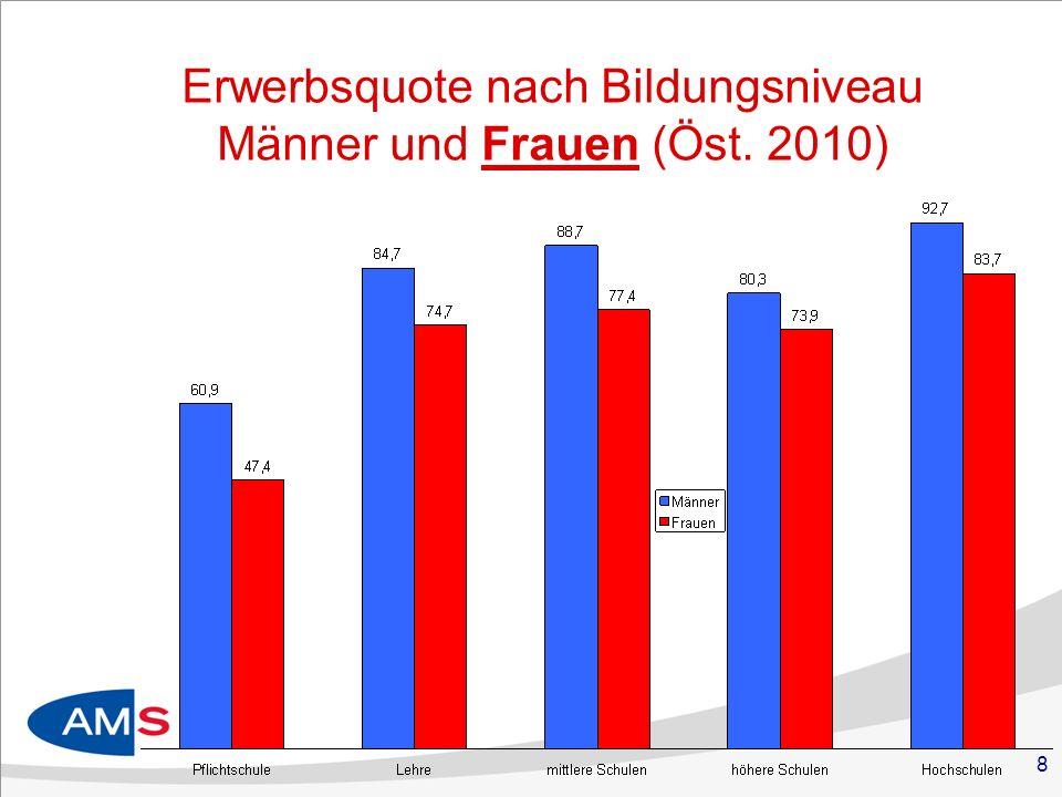 Erwerbsquote nach Bildungsniveau Männer und Frauen (Öst. 2010)