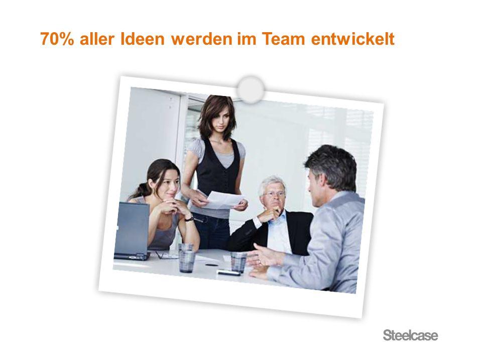 70% aller Ideen werden im Team entwickelt
