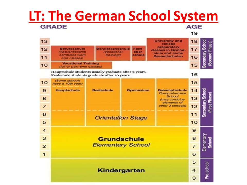 LT: The German School System