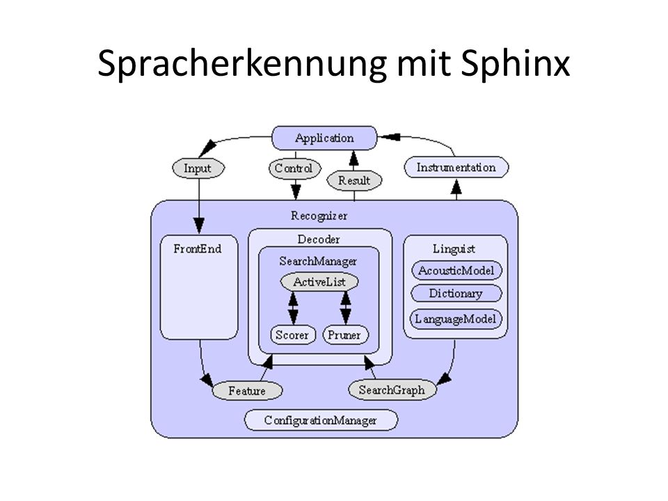Spracherkennung mit Sphinx