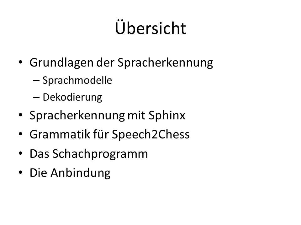 Übersicht Grundlagen der Spracherkennung Spracherkennung mit Sphinx