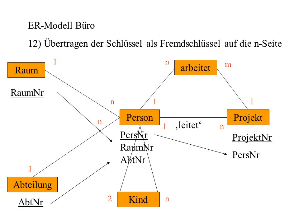 12) Übertragen der Schlüssel als Fremdschlüssel auf die n-Seite