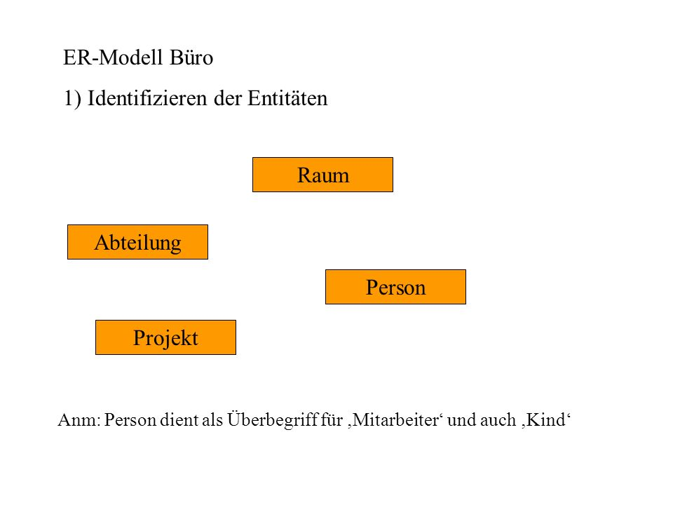 1) Identifizieren der Entitäten
