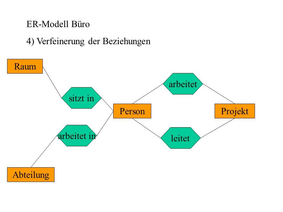ER-Modell Büro 4) Verfeinerung der Beziehungen. Abteilung. Projekt. Raum. Person. sitzt in. arbeitet.