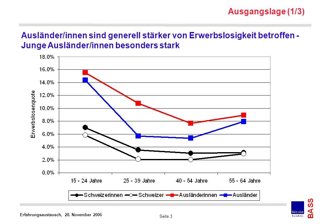 Ausgangslage (1/3) Ausländer/innen sind generell stärker von Erwerbslosigkeit betroffen - Junge Ausländer/innen besonders stark.