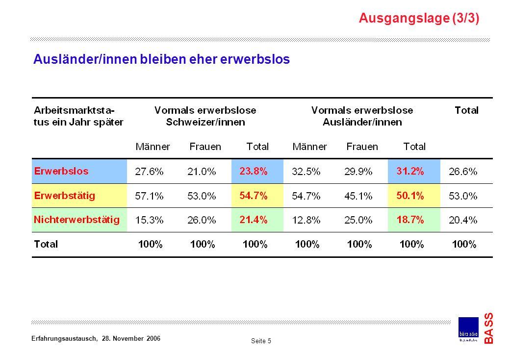 Ausgangslage (3/3) Ausländer/innen bleiben eher erwerbslos