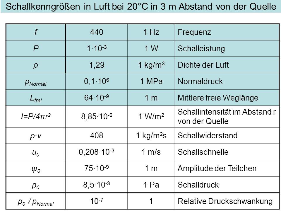 Schallkenngrößen in Luft bei 20°C in 3 m Abstand von der Quelle