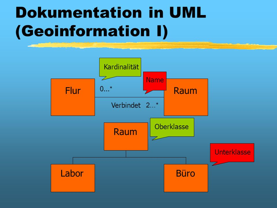 Dokumentation in UML (Geoinformation I)