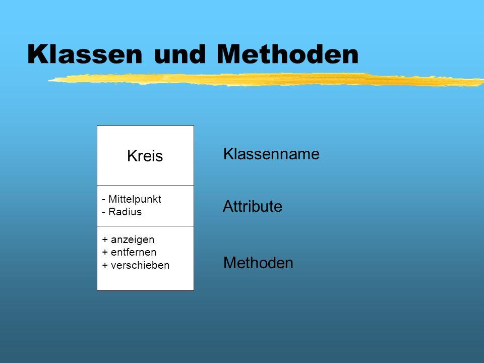 Klassen und Methoden Kreis Klassenname Attribute Methoden