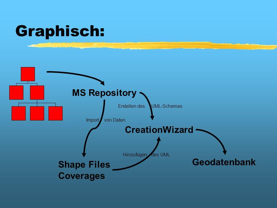 Erstellen des UML-Schemas