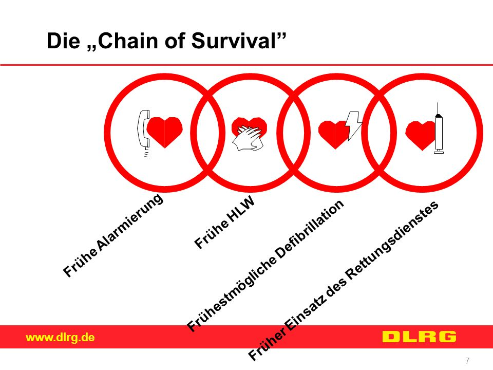 "Die ""Chain of Survival"