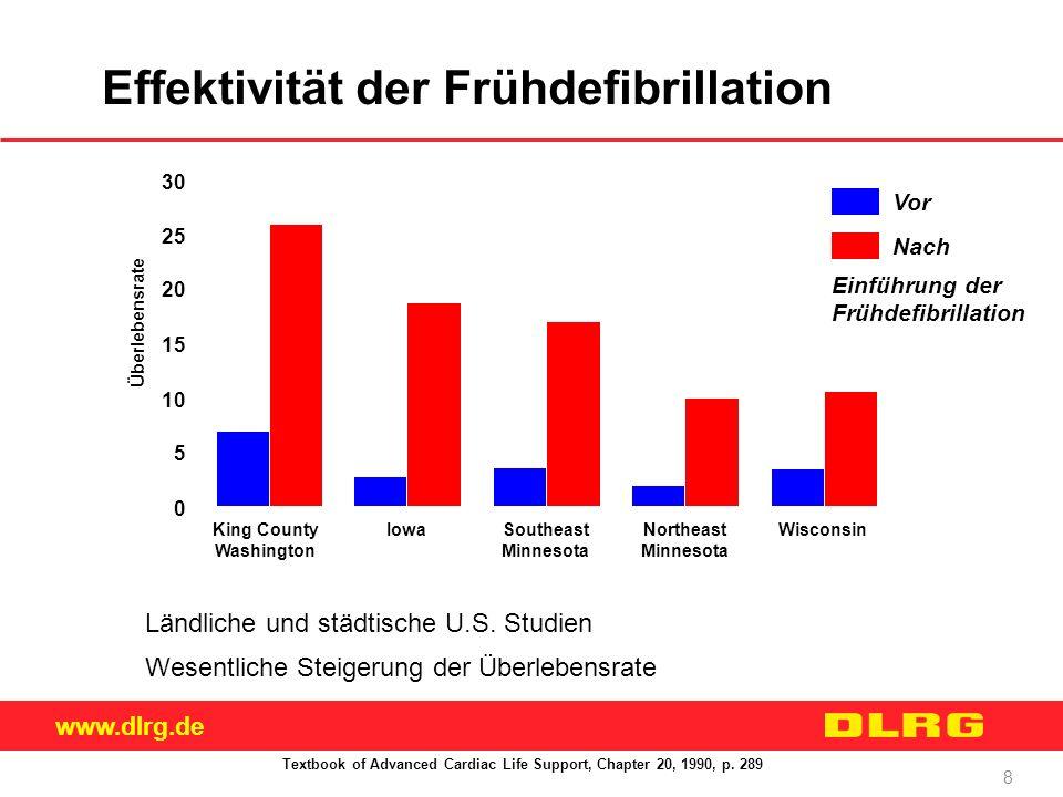Effektivität der Frühdefibrillation