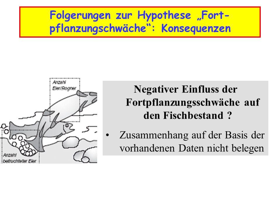 """Folgerungen zur Hypothese """"Fort-pflanzungschwäche : Konsequenzen"""