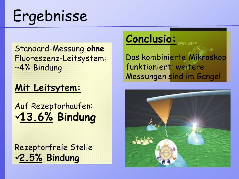 Ergebnisse Conclusio: 13.6% Bindung Mit Leitsytem: 2.5% Bindung