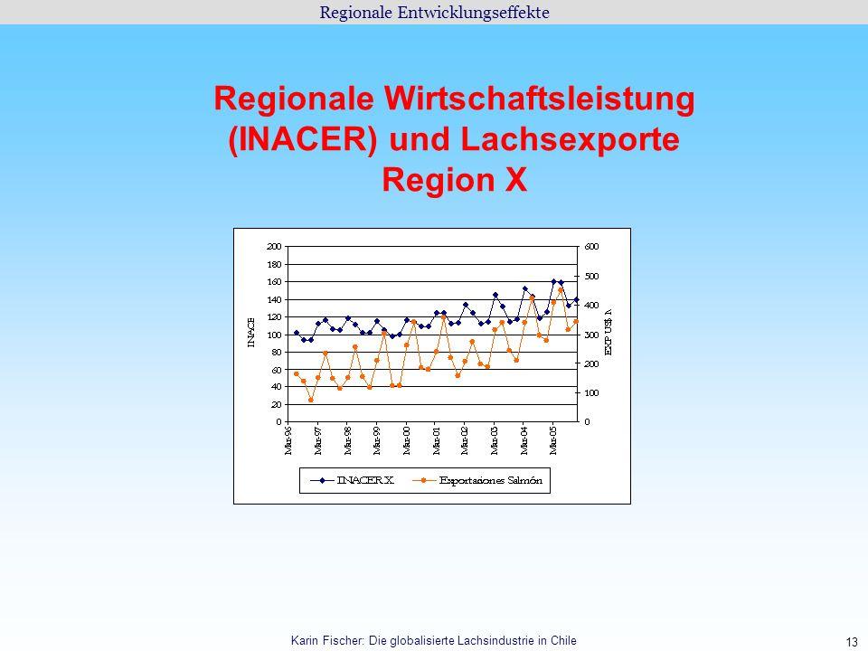 Regionale Wirtschaftsleistung (INACER) und Lachsexporte Region X
