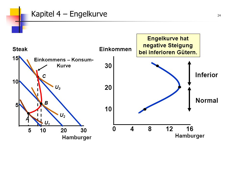 Kapitel 4 – Engelkurve 24 30 Inferior Normal 20 10 4 8 12 16