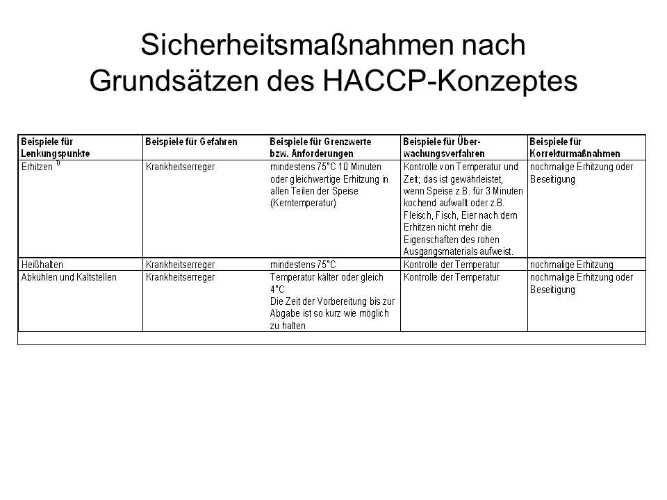 Sicherheitsmaßnahmen nach Grundsätzen des HACCP-Konzeptes