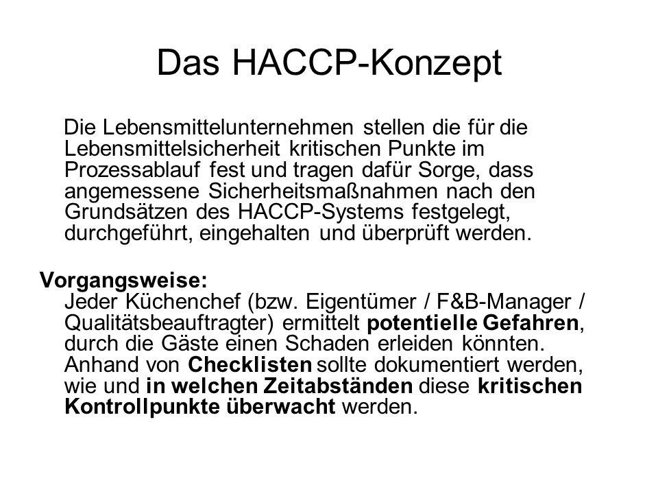 Das HACCP-Konzept