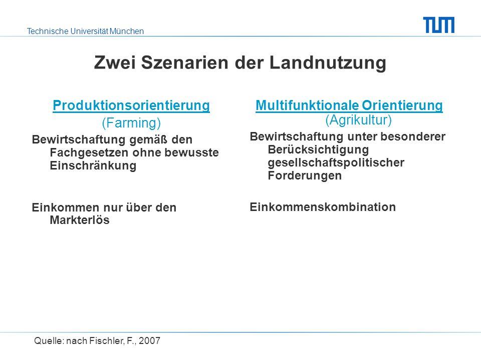 Zwei Szenarien der Landnutzung