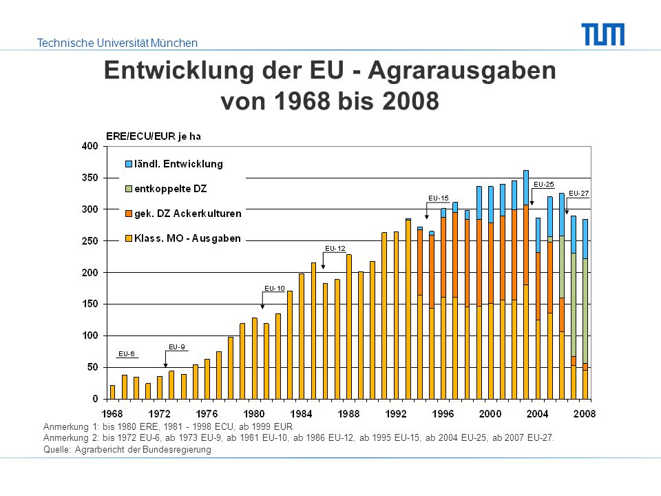 Entwicklung der EU - Agrarausgaben von 1968 bis 2008