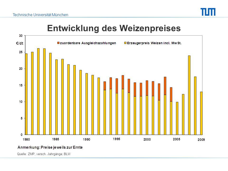 Entwicklung des Weizenpreises