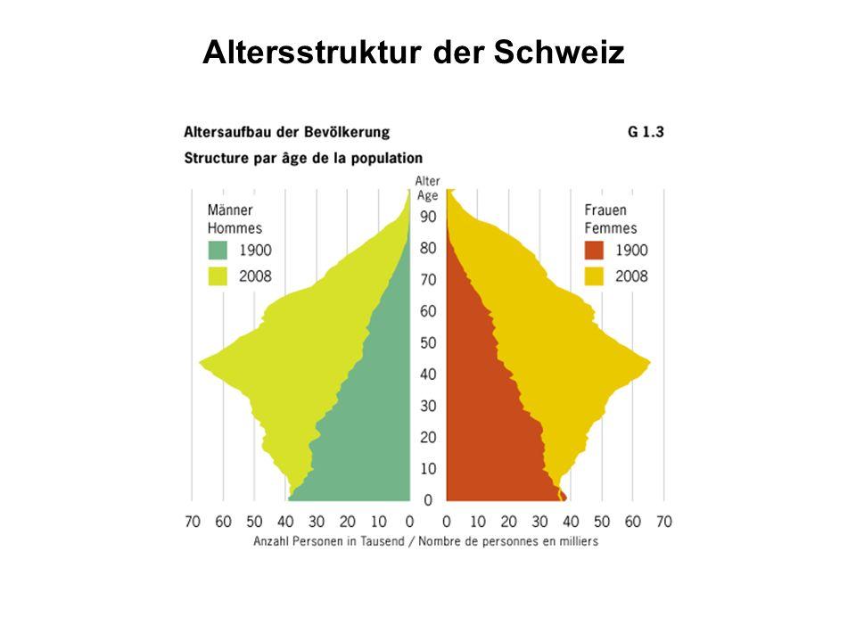 Altersstruktur der Schweiz