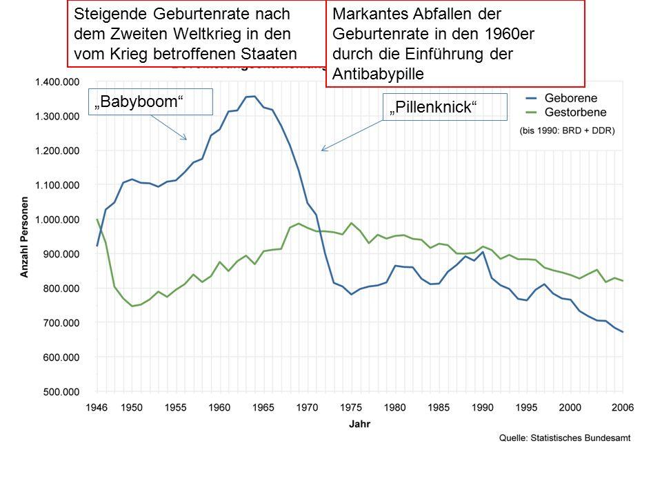 Steigende Geburtenrate nach dem Zweiten Weltkrieg in den vom Krieg betroffenen Staaten