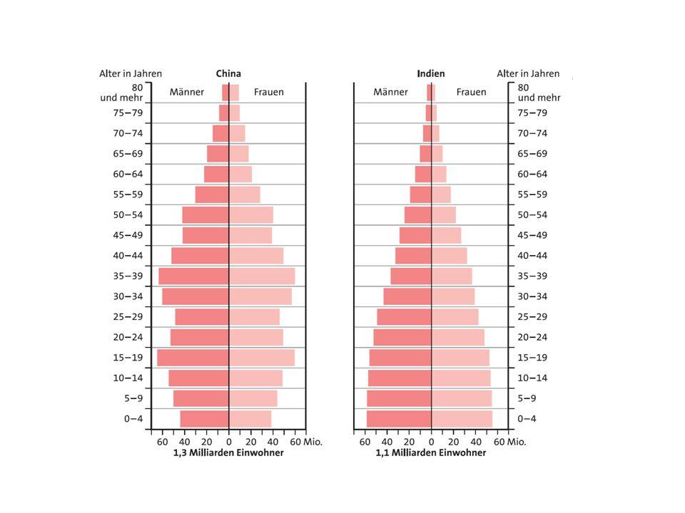 http://www.klett.de/sixcms/media.php/8/26450_048_049.pdf -> Wo ist das Durchschnittsalter höher. -> Wo werden mehr Geboren