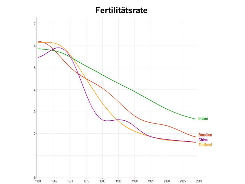 Fertilitätsrate