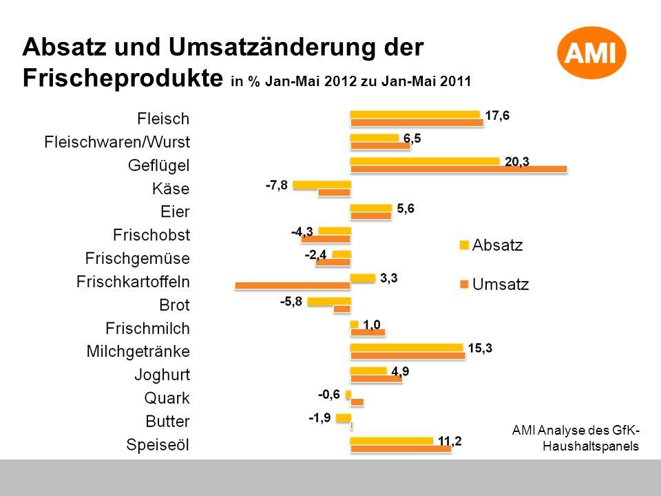 Absatz und Umsatzänderung der Frischeprodukte in % Jan-Mai 2012 zu Jan-Mai 2011